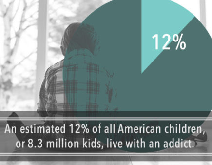 12% of American CHildren live with a person addicted.